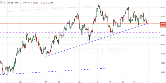 Dollar Wind Up Threatens to Resolve with a Break Before 2018 Ends