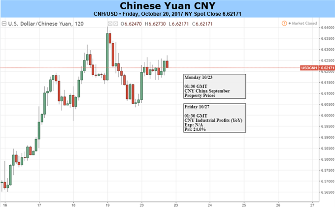Yuan Clarified by PBOC Governor, Waits for New Party Leaders