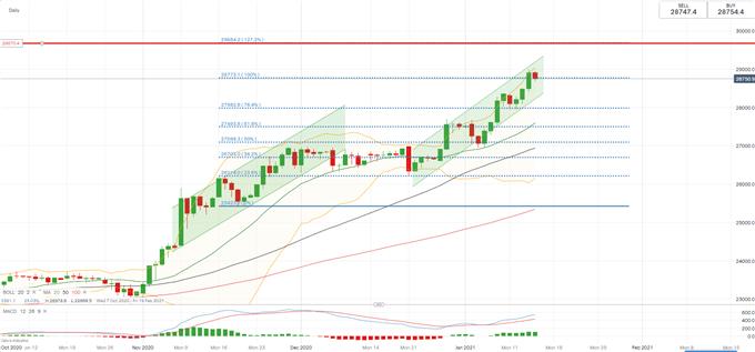Dow Jones Futures Rise with ASX 200, Nikkei 225 on Biden's Stimulus Plan