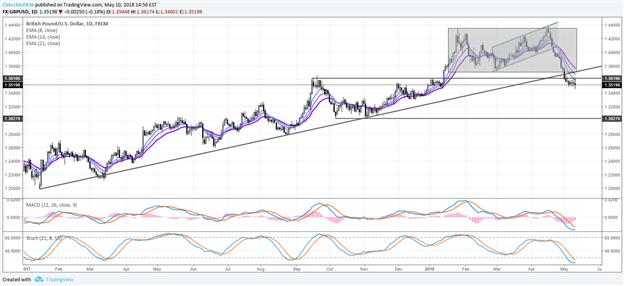 Central Bank Weekly: British Pound Slides Alongside 2018 BOE Rate Hike Odds