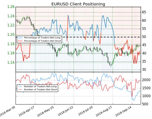 EUR/USD : le Sentiment des traders procure un signal baissier