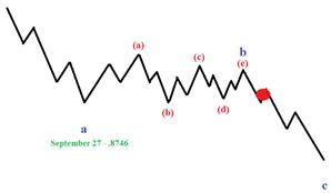 Straffung des Risikos bei EUR/GBP auf wichtiges Elliott-Wellen-Niveau