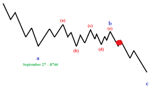Tightening Risk for EUR/GBP to Elliott Wave Key Level