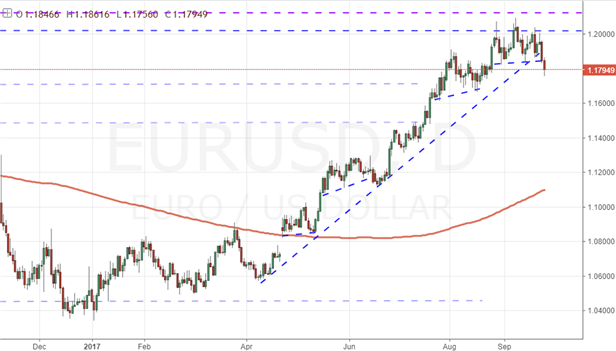 Euro Looks to Take a Breather in Q4 as Political Risk Drivers Fade