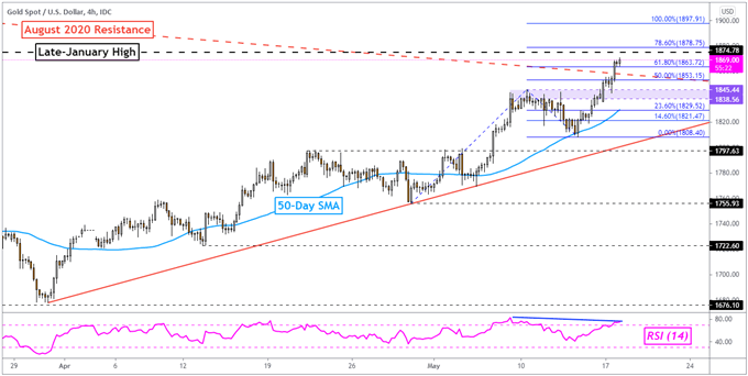 Gold Price Outlook: Will  XAU/USD Overturn the Medium-Term Downtrend?