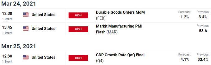 Rilis Data Utama AS / Meksiko - Kalender Ekonomi USD / MXN