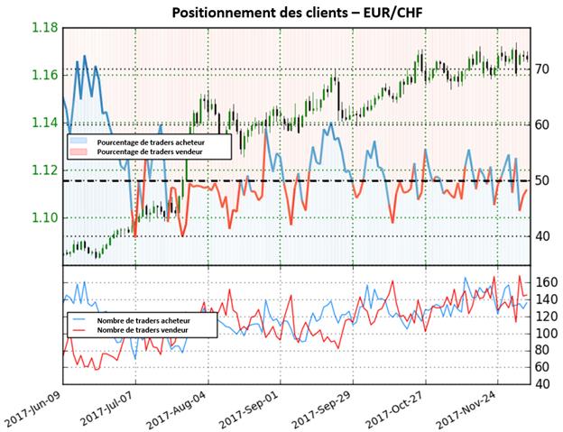 EUR/CHF: Perspective mixte pour la paire