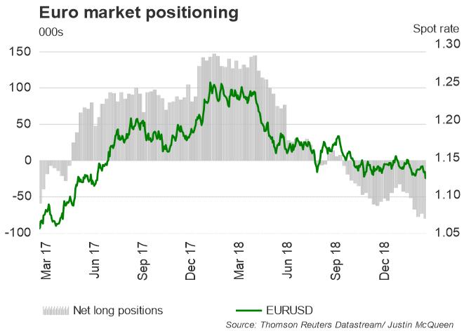 زوج اليورو مقابل الدولار الأمريكي