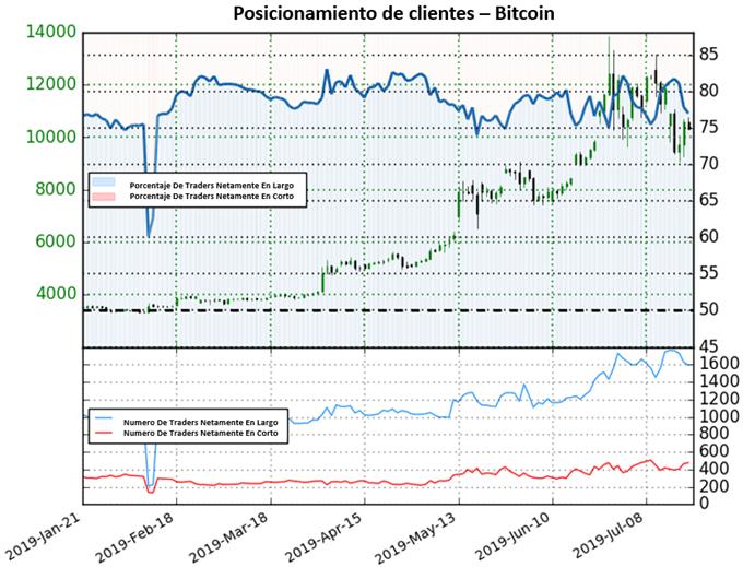 Bitcoin podría subir de nuevo próximamente