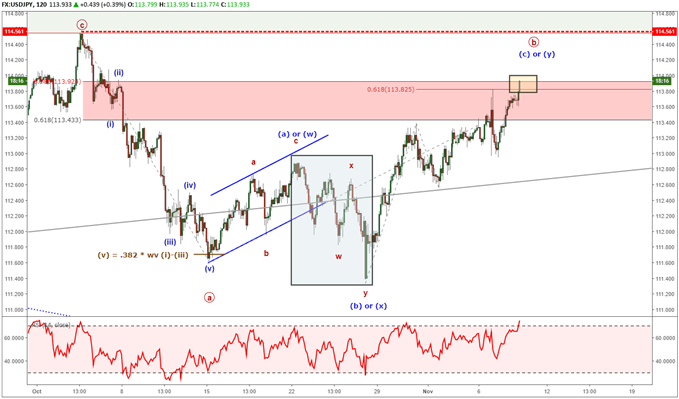 USDJPY Elliott Wave Analysis: Trying for Higher Levels
