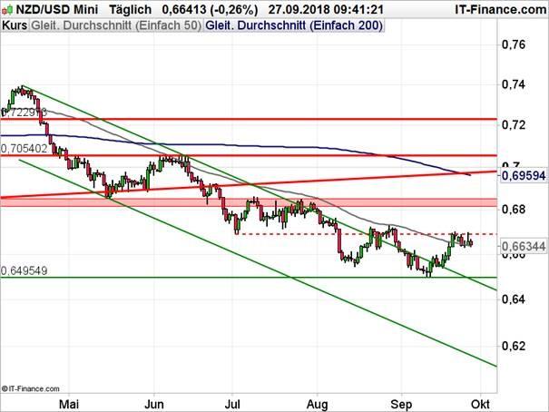 NZD/USD Chart Analyse auf Tagesbasis