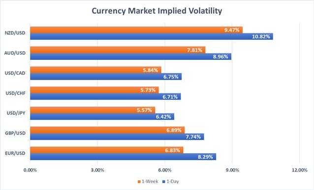 Currency Market Implied Volatility EURUSD, USDJPY, GBPUSD, USDCAD, USDCHF, AUDUSD, NZDUSD