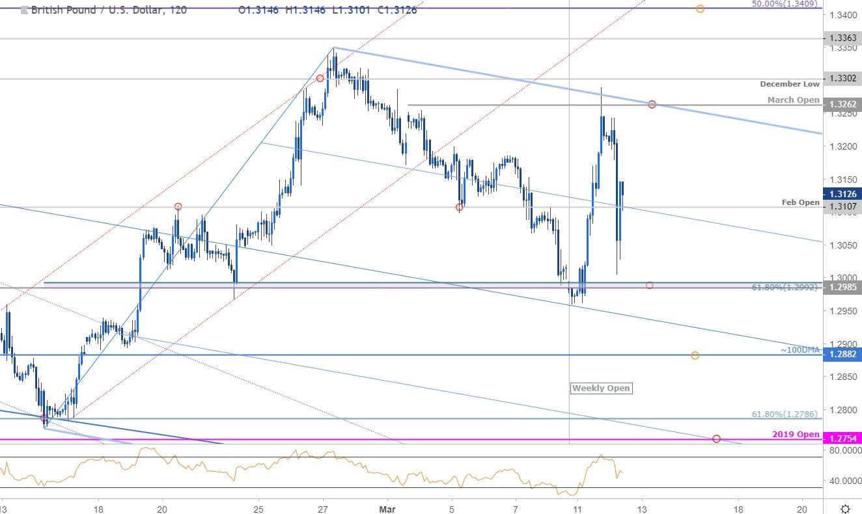 GBP/USD Price Chart - British Pound vs US Dollar 120min
