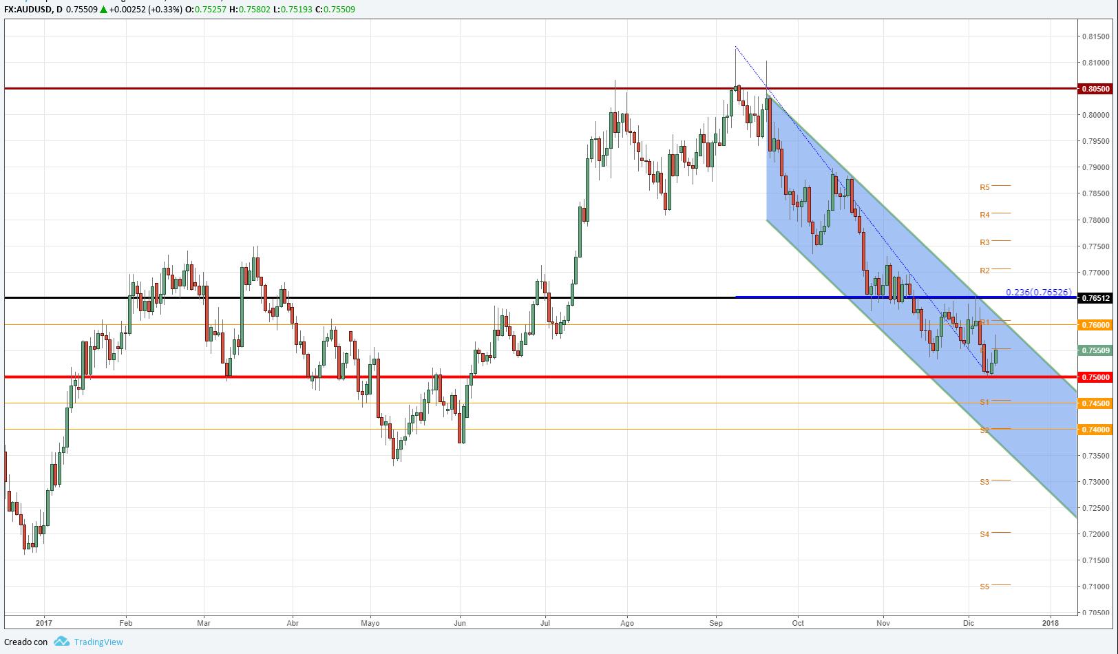 AUD/USD mantiene los 0.7600 previo a la decisión del FOMC.