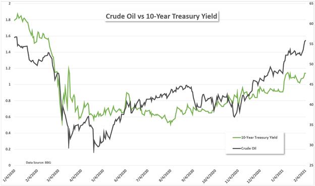 Crude oil vs 10-year Treasury yield