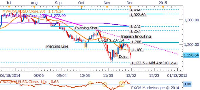 Curva del petróleo se vuelve contango mientras la caída continúa, oro pierde ante fortalecimiento del dólar