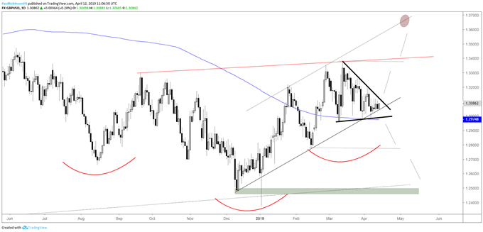 GBPUSD daily chart, near apex of wedge