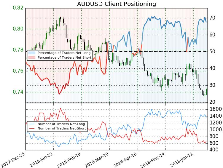 Aud Usd Trader Positioning