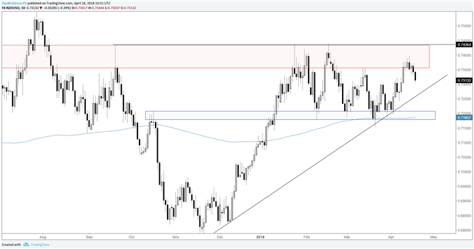 NZDUSD daily chart with resistance zone