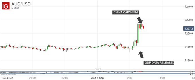 Sharp Gains. Australian Dollar Vs US Dollar, 5-Minute Chart