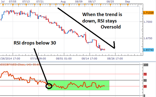 Determining the Trend using RSI