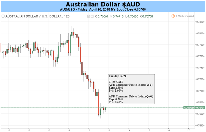 Australian Dollar Faces Potential Local CPI and US GDP Miss