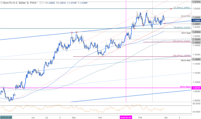 EUR/USD Price Chart - Daily Timeframe