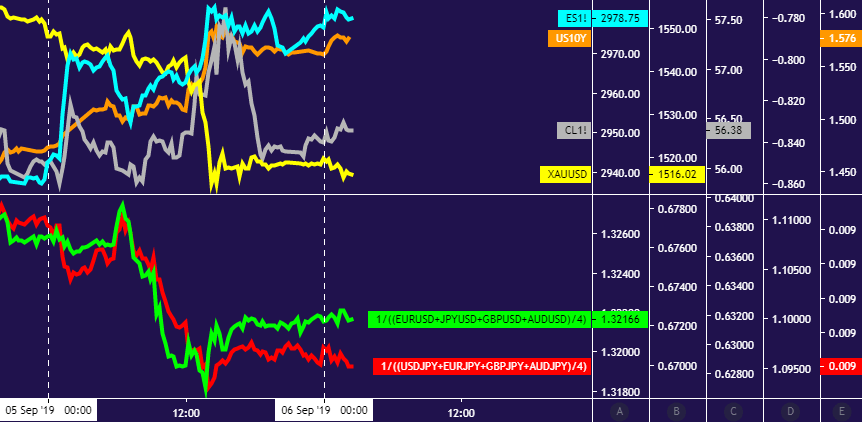 Live forex rates of gold silver oil