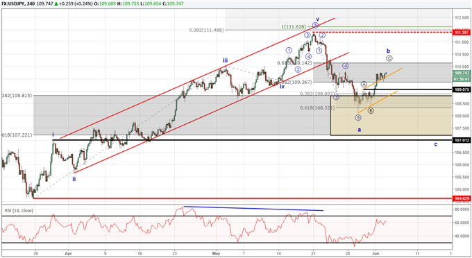 USDJPY Elliott Wave forecast suggesting another correction possible.