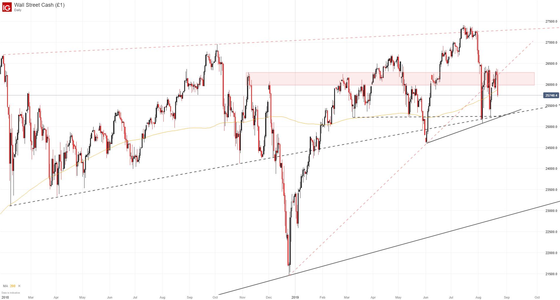 Dow Jones, Nasdaq 100, CAC 40, DAX 30 Fundamental Forecasts
