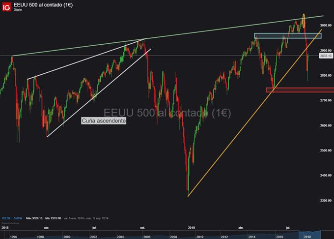 Gráfico diario S&P 500 - 07/08/2019