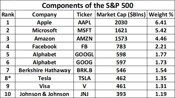 tesla chart on the S&P 500