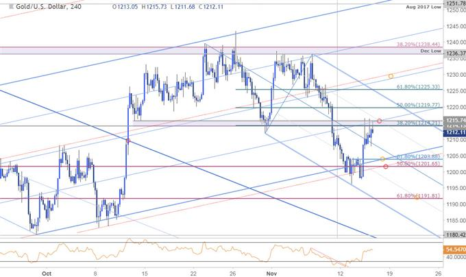 Gold 240min Price Chart (XAU/USD)
