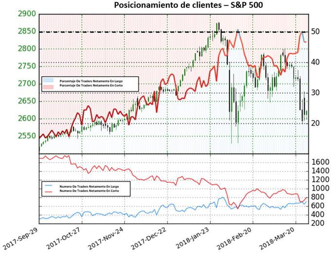 S&P 500 mantiene sesgo mixto según el posicionamiento de clientes