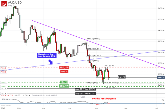 AUD/USD daily chart with positive RSI divergence