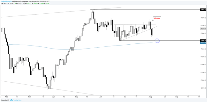 The FTSE broke higher out of an ascending wedge on Tuesday, only to reverse back inside on Wednesday.