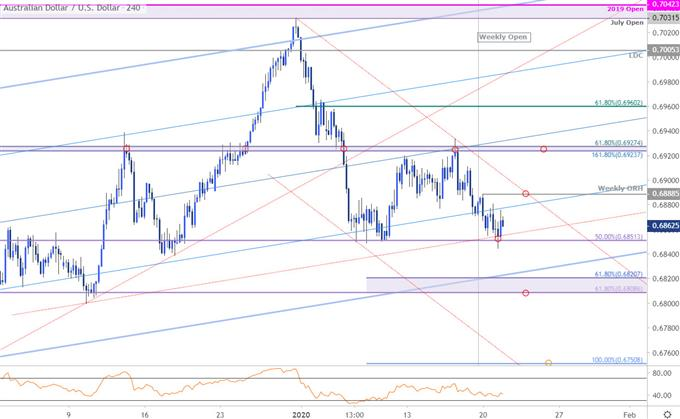 Australian Dollar Price Chart - AUD/USD 240min - Aussie Trade Outlook - Technical Forecast