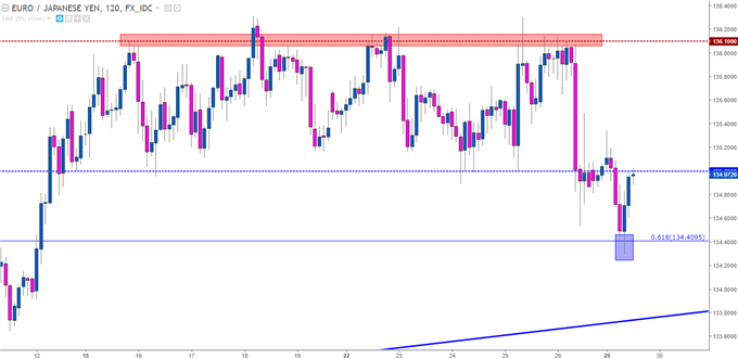 EUR/JPY Two-Hour Chart with Short-Term Range Break