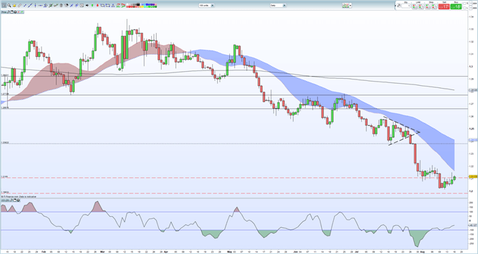 GBP/USD Price Action Shrugs Off No-Deal Brexit Threats