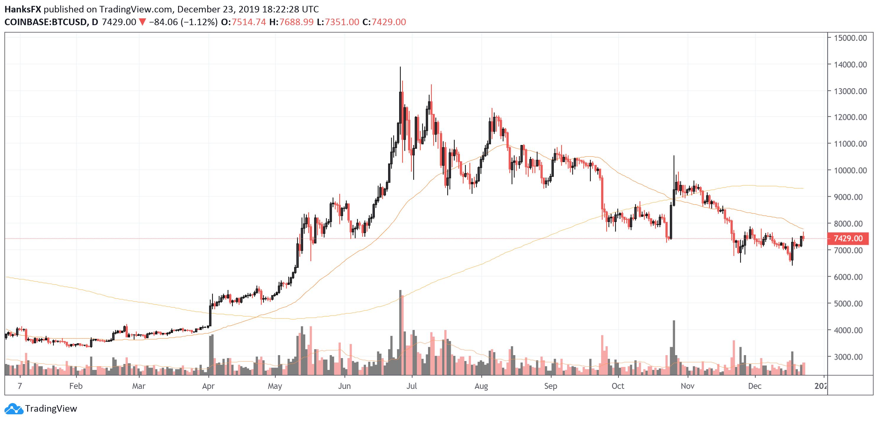 bitcoin usd chart price)