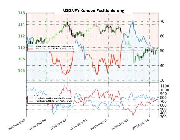 USD/JPY: Uneinigkeit unter JPY-Tradern