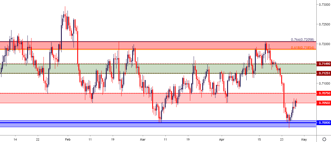 US Dollar Price Outlook: USD Tests Support to Start Big Week of Data