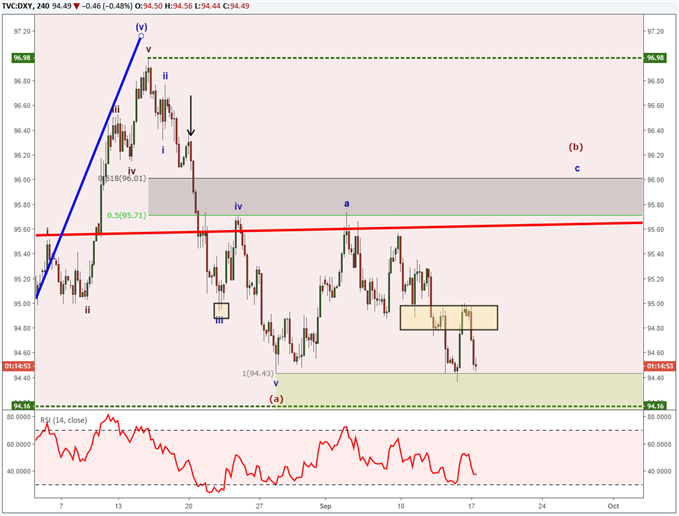 US Dollar Stuck in Range and Looking for Cues