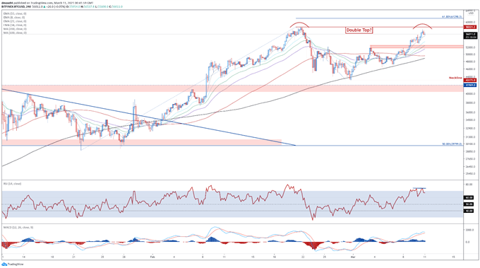 BTC Poised to Break to Fresh Highs or Is a Reversal Afoot?