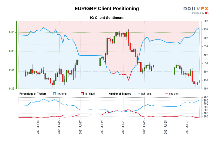 Our data shows traders are now at their most net-long EUR/GBP since Jul 13 when EUR/GBP traded near 0.85.