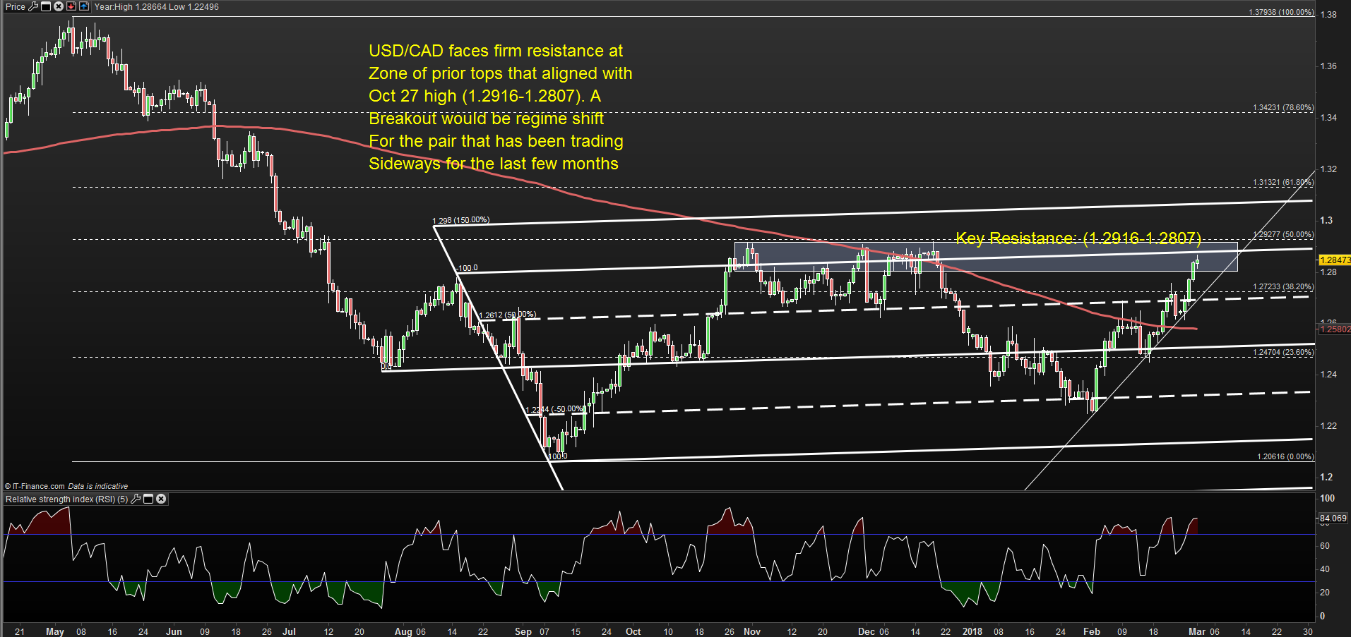 Usd Cad Daily Chart Higher Into Key Resistance 1 2916 2807