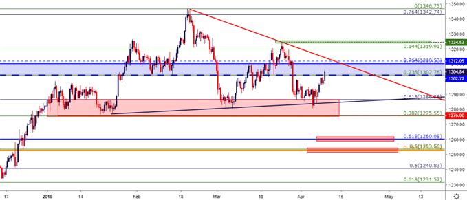 gold price eight hour price chart