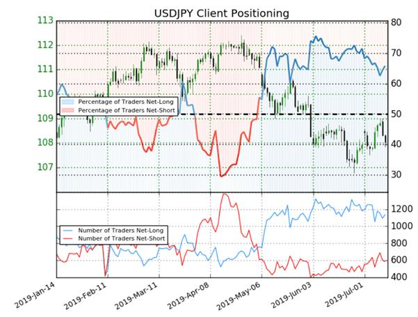 USDJPY : le positionnement des traders donne un signal contrarien baissier