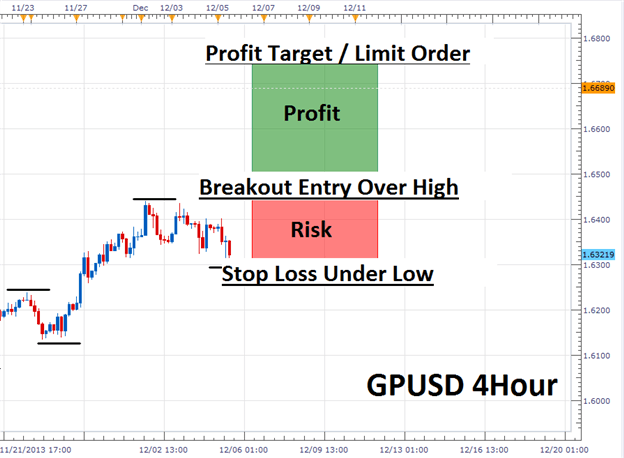 forex trend trade stops limits profit loss