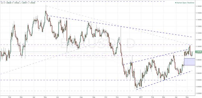 Where Should We Expect the EUR/USD's Rally to Find Sustained Lift?